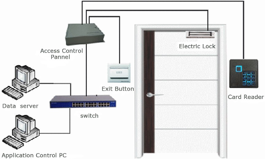 ID Carmen Could, Intelligent Access Control System Controller, Entrance,  Exit And Entrance Control Board