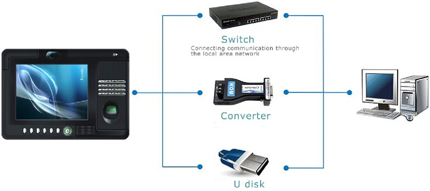 how to connect time attendance machine with computer