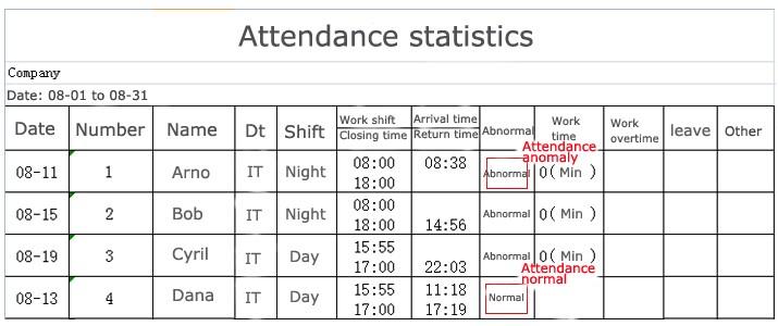 fingerprint time attendance with time sheet  no need time