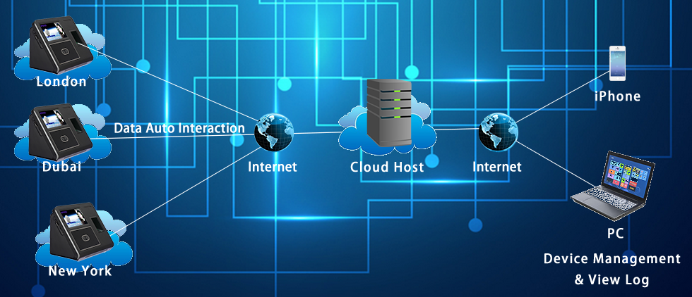 Cloud Hosting Attendance System